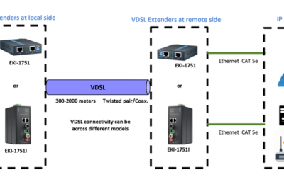 Estendendo a Rede Ethernet Aproveitando o Cabeamento Existente