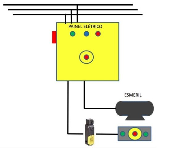 Esmeris Até 10 Cv Maquinas com um ponto de Monitoramento + Emergência. Lixadeiras Industriais Máquinas de Marcenaria