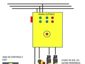 PAINEL SAFE – NR12 – Furadeira | Bancada - Raidal