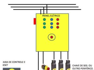 Painel de Adequação NR12 Fresadoras Tornos (Automático ou Manuais) Mandrilhadoras Guilhotinas