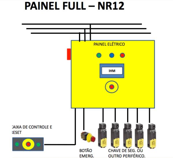 A adequação NR12 consiste no processo de implantação da norma regulamentadora 12 (NR 12) Painel de Adequação para Fresadoras, Tornos (Automático ou Manuais), Mandrilhadoras, Guilhotinas, que prevê a garantia de condições ideais de segurança durante o exercício do trabalho por meio de técnicas, procedimentos e medidas protetivas mais adequados para operadores de máquinas e equipamentos de sistemas de automação industrial.