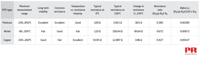 Tabela de Detectores de Temperatura de Resistência de Platina, Níquel e Cobre
