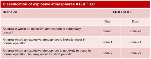 classificação de área ATEX