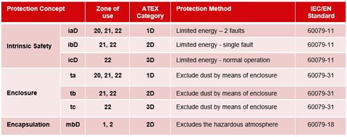 Tipos de proteção - poeira