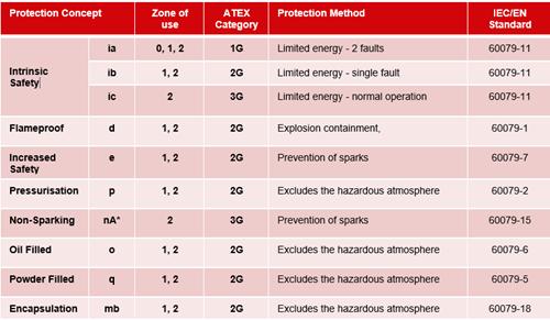 Gás - Vários métodos de proteção contra explosão reconhecidos podem ser usados, dependendo da natureza do perigo e do processo específico envolvido.