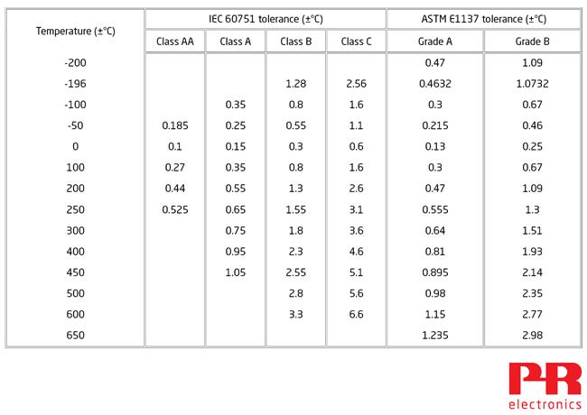 Tolerância RTD IEC ASTM